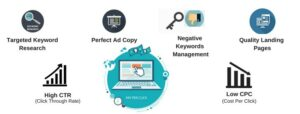 Pay-Per-Click Online Marketing for Business Promotion